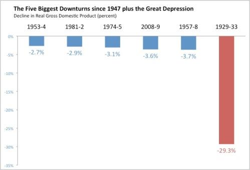 Six Downturns