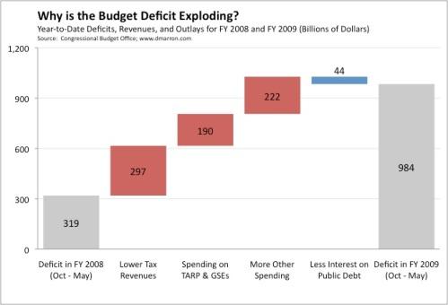 Exploding Deficit