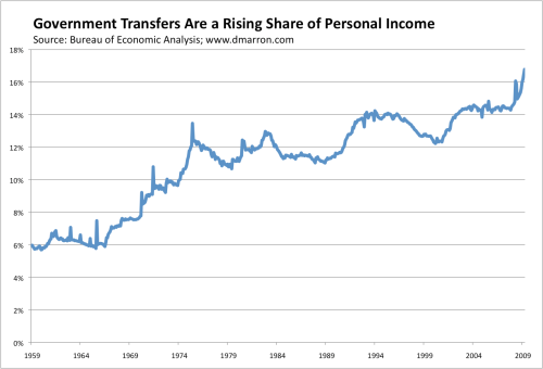 Government Transfers 0