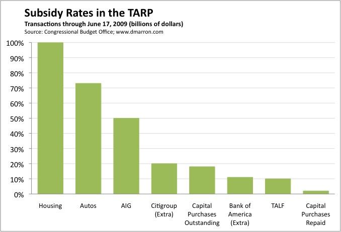 TARP Subsidy Rates