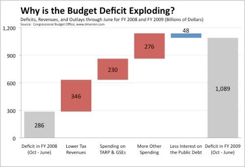 Exploding Deficit - June