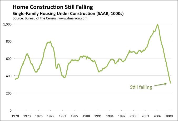 Housing Construction (June)