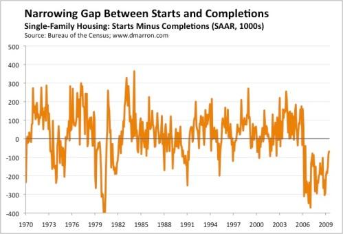 Housing Gap
