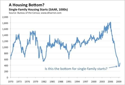Housing Starts (June)