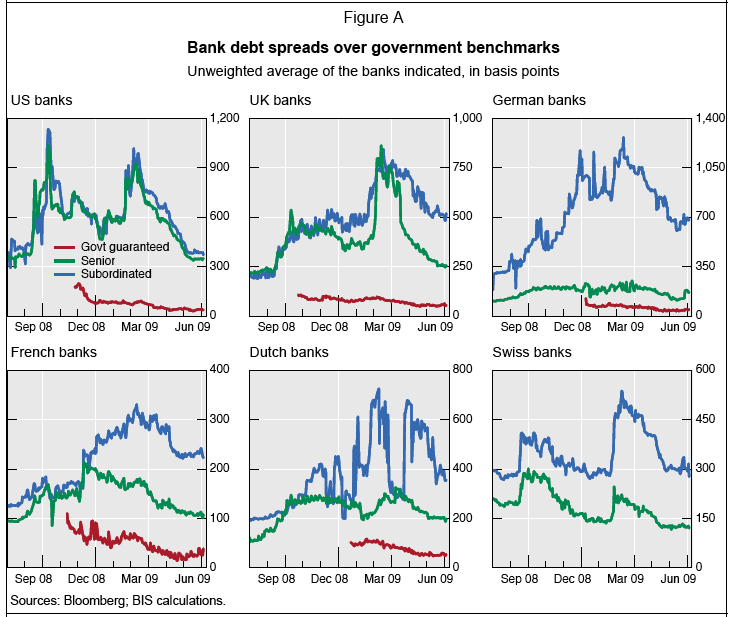 BIS Debt Spreads
