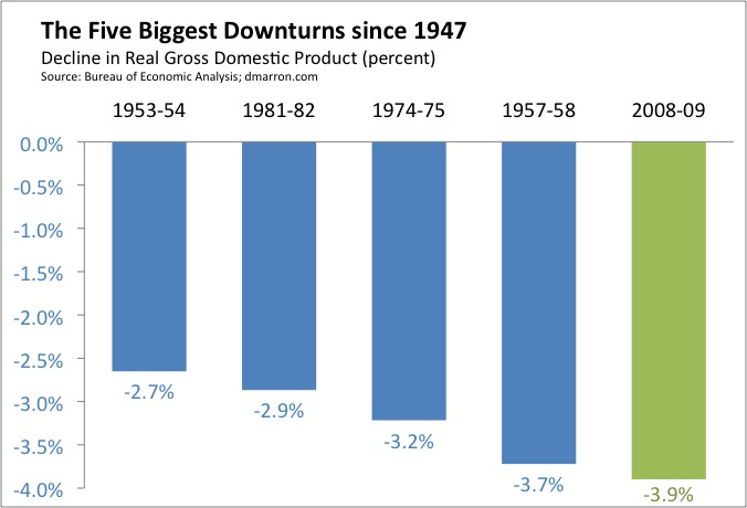 Five Downturns (August 1)