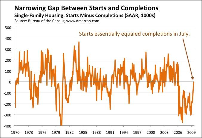 Housing Gap (July 09)