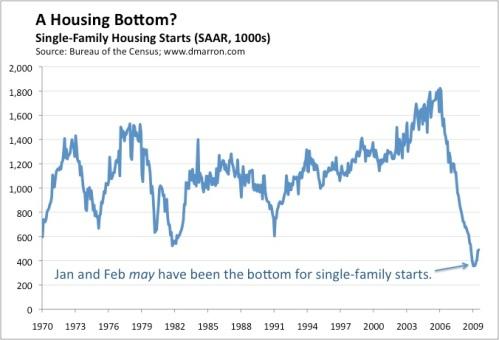 Housing Starts (July 09)