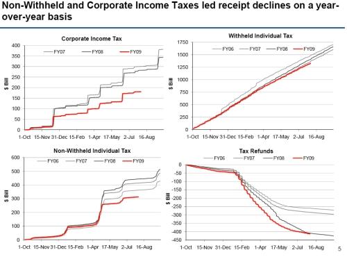 Treasury Revenue Declines