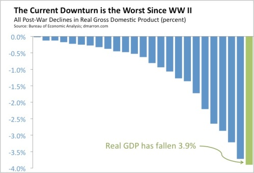 Worst Downturn Since WWII (August 1)