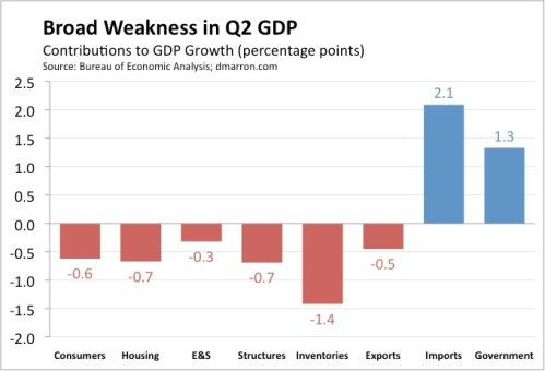 Broad Weakness in Q2 GDP (Third)
