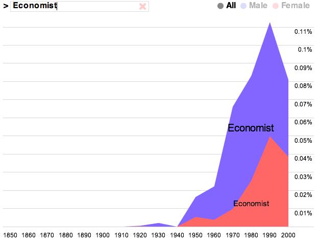 Economist Jobs