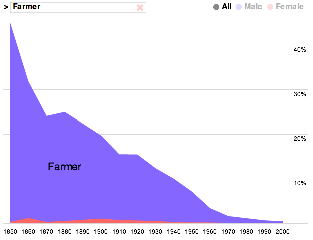 Farmer Jobs