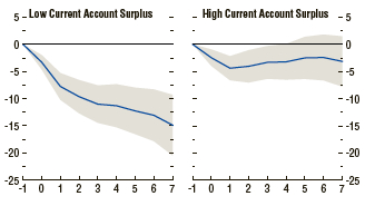 IMF - Current Account and Crises