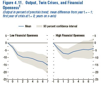 IMF - Openness and Crises