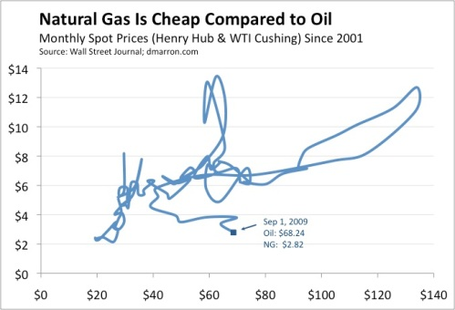 Natural Gas and Oil Prices - Sep 1 2009