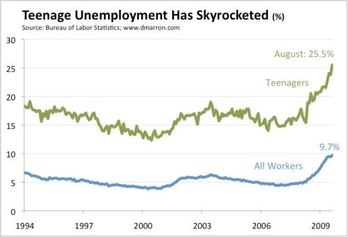 Teen Unemployment August 2009