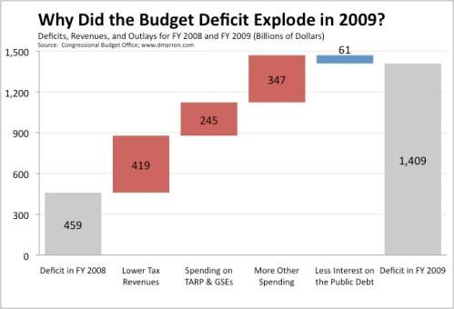Budget Deficit Fiscal 2009