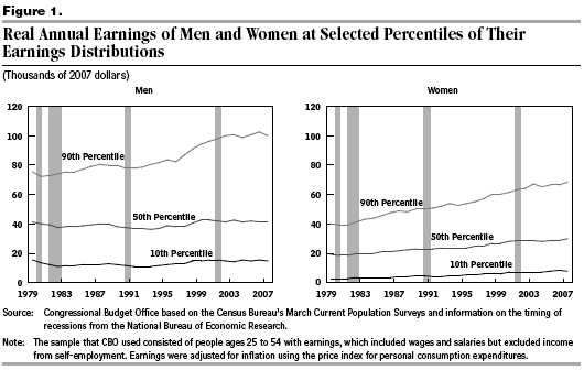 Earnings of Men and Women