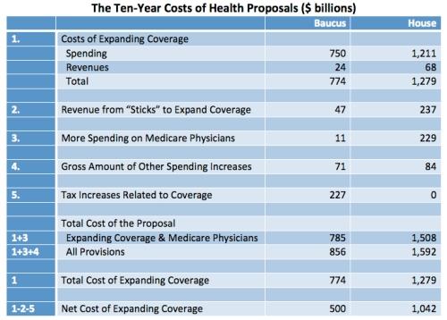 Health Bill Costs