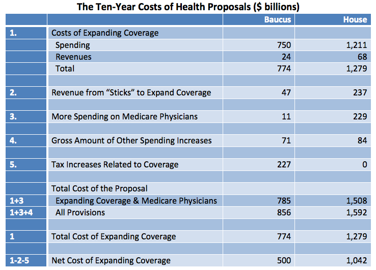 Health Bill Costs