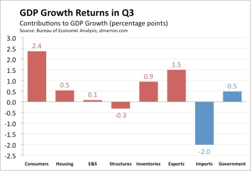 Q3 Growth Contributions (2009 Advance)