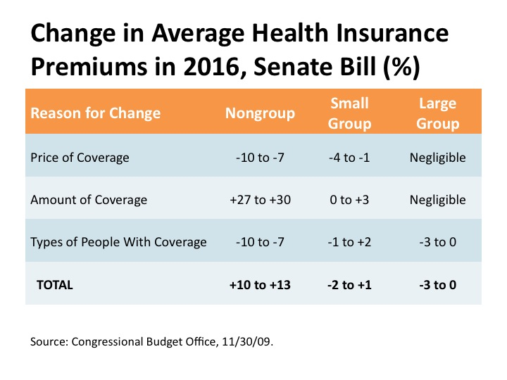 health insurance and the effect of Before obamacare, demand for health insurance was based on wanting to be protected in an emergency after the aca this is still true, but now the fee also affects demand before obamacare, supply for health coverage was based on one's ability to afford coverage and care, and the availability of providers.