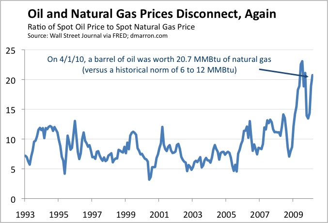 Natural Gas Prices In