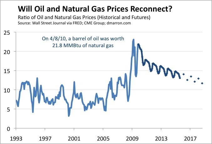 Natural Gas Prices History Ontario
