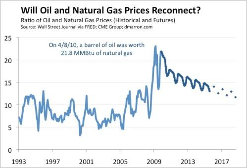 Natural Gas Mmbtu To Metric Ton