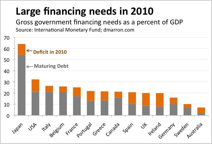 http://dmarron.files.wordpress.com/2010/05/large-financing-needs-in-2010-imf.jpg?w=796&h=340