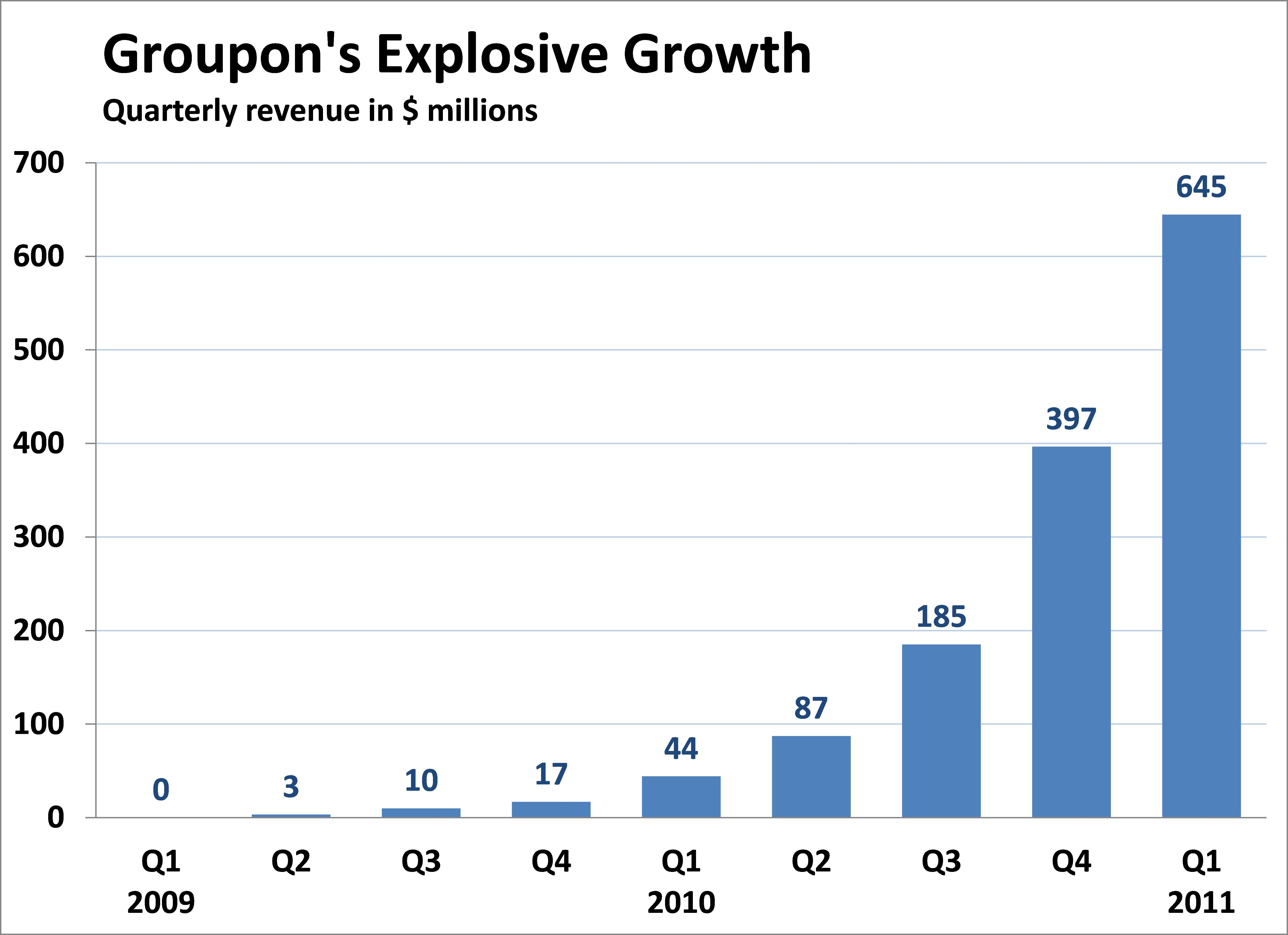 Groupon's Explosive Growth