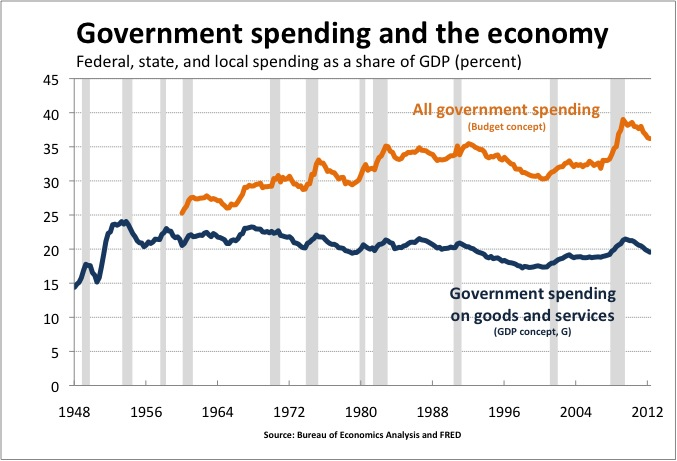 http://dmarron.files.wordpress.com/2012/07/government-spending.jpg