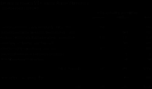 Budget Chart 2