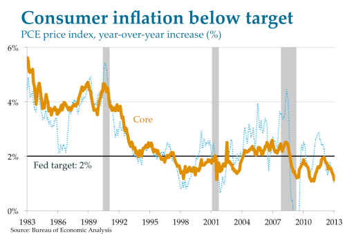 PCE Inflation - March 2013