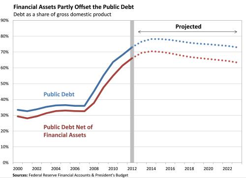 Debt Measures