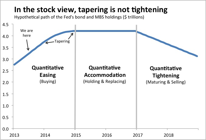 Is Tapering Tightening Fed Policy In Two Charts Donald