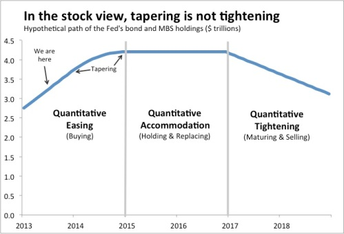 Tapering is not tightening