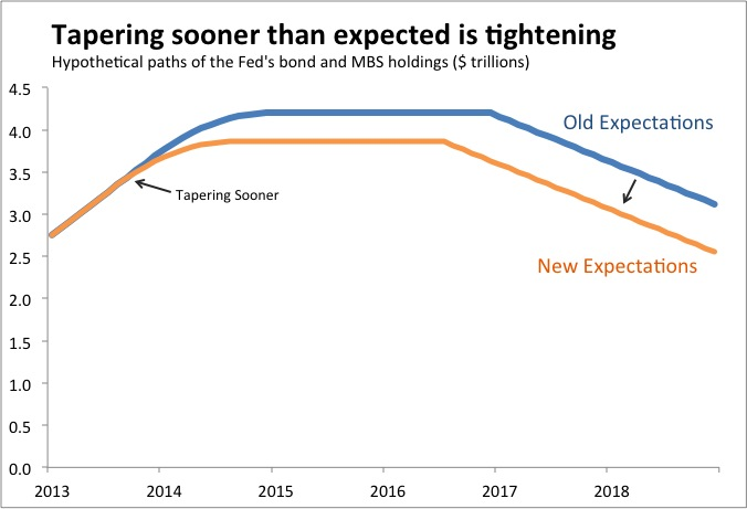 Tapering is tightening