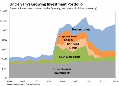 Uncle Sam Investment Portfolio