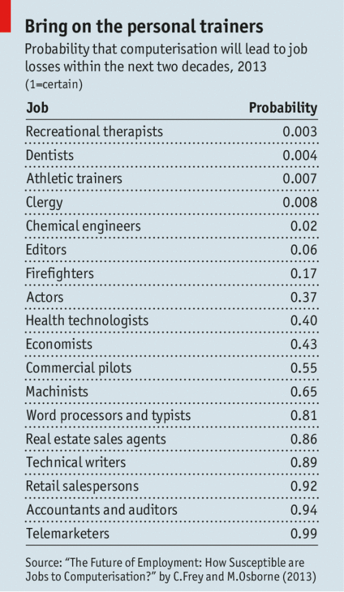 Bring on the Personal Trainers - Economist