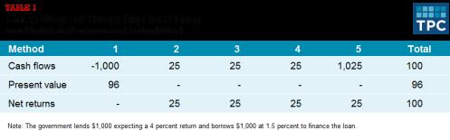 Lending Table